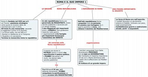Roma e il suo impero 1 - La nascita di Roma e le sue forme di governo.jpg